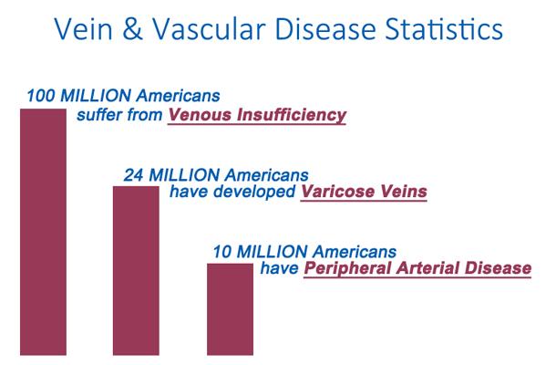 Vein and vascular disease statistics